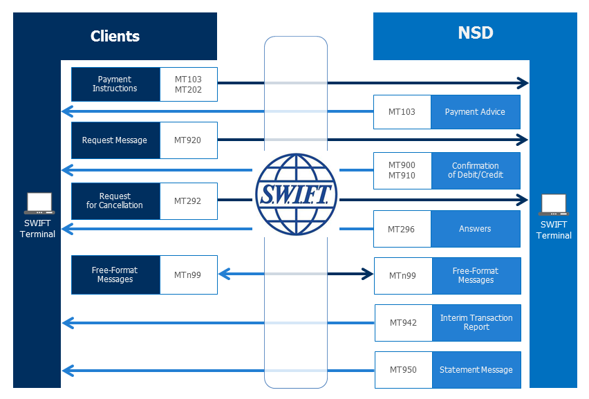 Message Process Flow in the Course of Bank Account