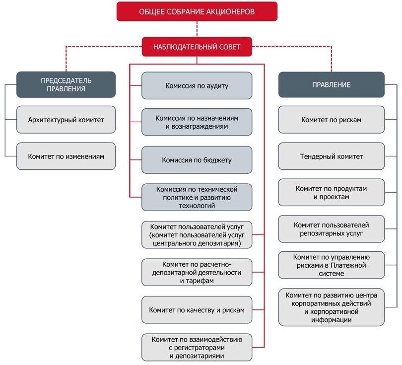 Структура корпоративного