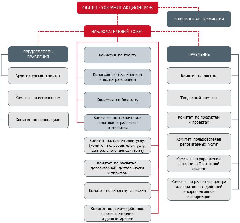 Структура российской федерации схема фото 759